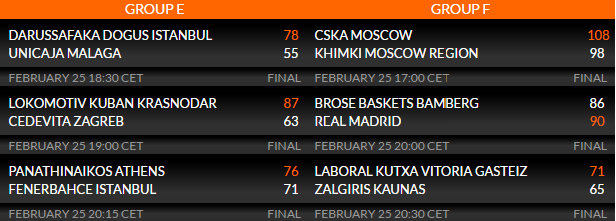 Marcadores Euroleague. Round 8 - Top 16