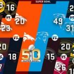 Los 7 mejores anuncios de la Super Bowl (o candidatos a serlo)