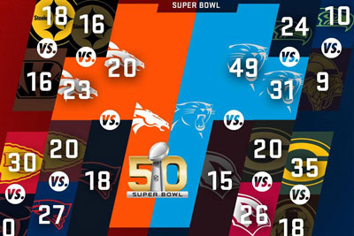 Los 7 mejores anuncios de la Super Bowl, o candidatos a serlo