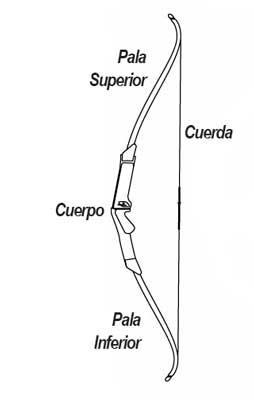 Partes que componen un arco recurvo