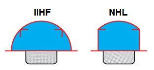 Diferencia del área de portería en IIHF y NHL