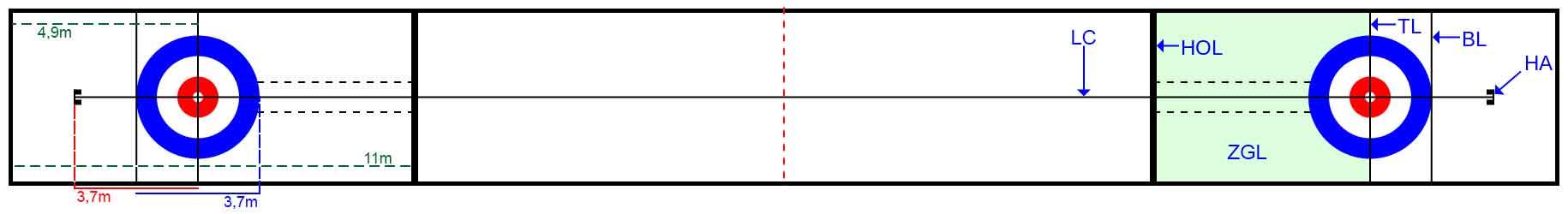 Líneas y Medidas de una pista de curling