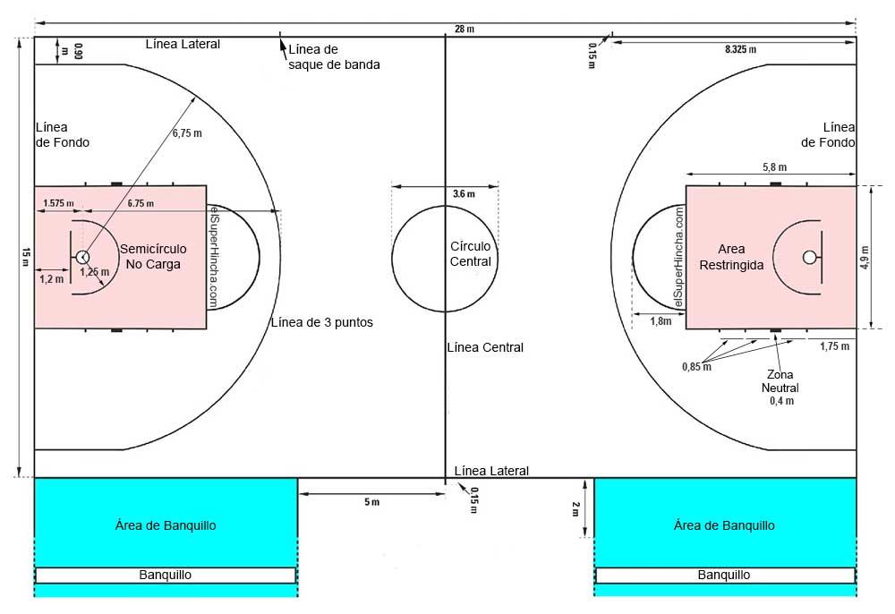 Cuánto mide la cancha de baloncesto