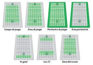 Campo de Rugby, zonas