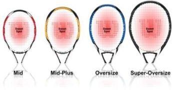 Tamaños de tamiz raqueta de tenis
