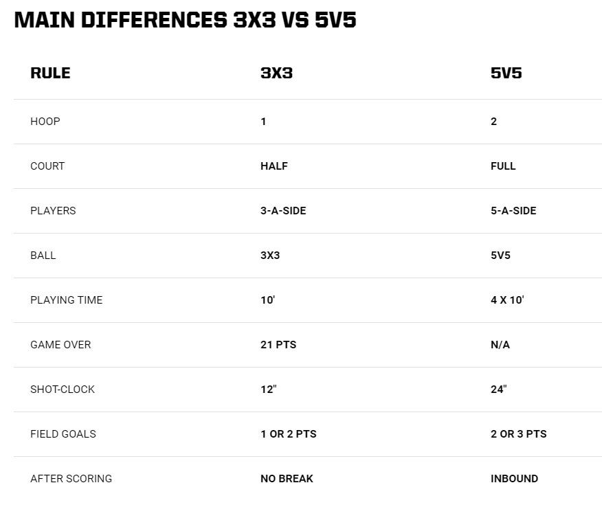 Diferencias entre Baloncesto 3x3 y Tradicional