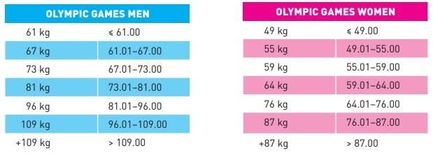Categorías de Halterofilia en Juegos Olímpicos
