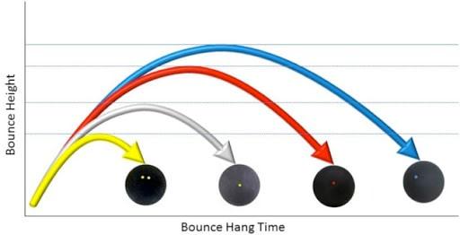 Gráfico con el tipo de rebote según el tipo de pelota de squash