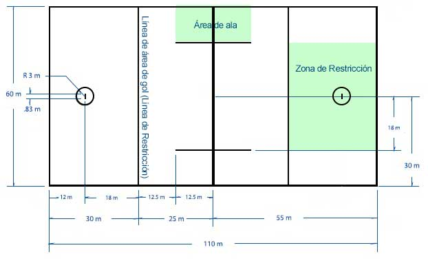 Diagrama del Campo de Lacrosse y sus medidas