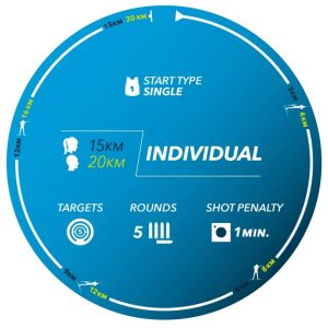Gráfico resumen de la modalidad Individual de Biatlón