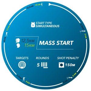 Gráfico resumen de la modalidad Salida en Masa de Biatlón